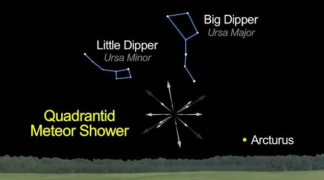 Quadrantid meteor shower,