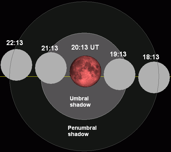 lunar eclipse  2011