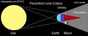 November 28, 2012 Penumbral Lunar Eclipse (1/3)