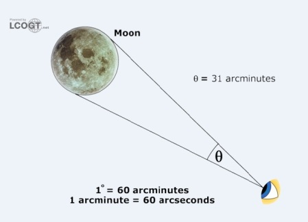 moon angular measurement