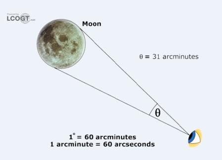 moon angular measurement