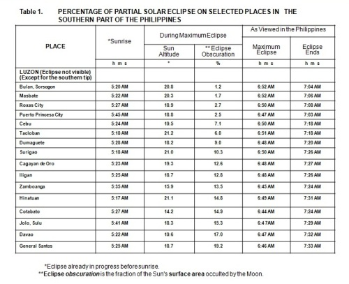 Eclipse circumstances for selected locations in the southern part of the Philippines courtesy of PAGASA.